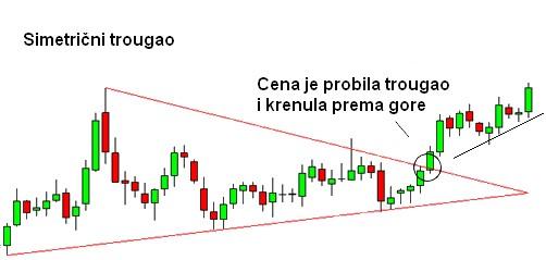 Forex u srbiji brokeri